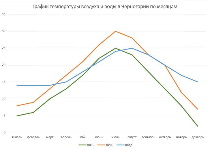 График температуры воздуха и воды в Черногории по месяцам